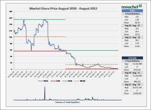 Mouchel Shares August 2010 - August 2012