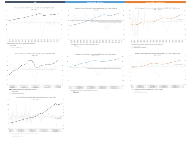 GDP charts